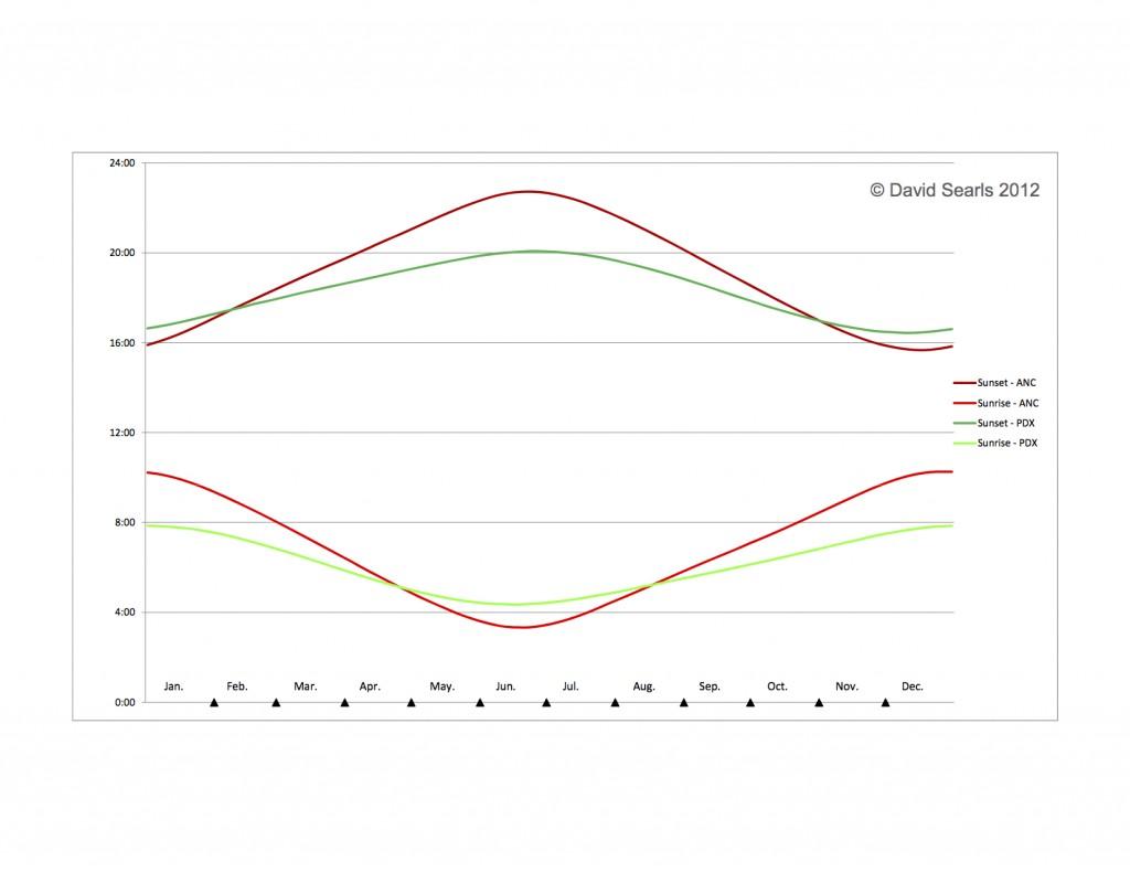 daylight comparison ANC_PDX